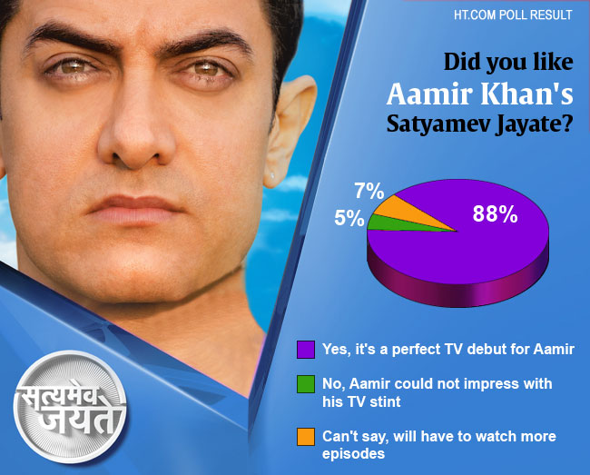 Aamir Khan's Show Satyamev Jayate Supported by Public; Ridiculed by Few in Media