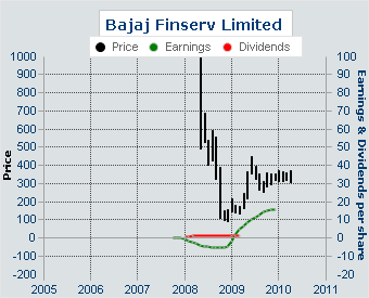 Bajaj Finserv net profit up by Rs 555 crore