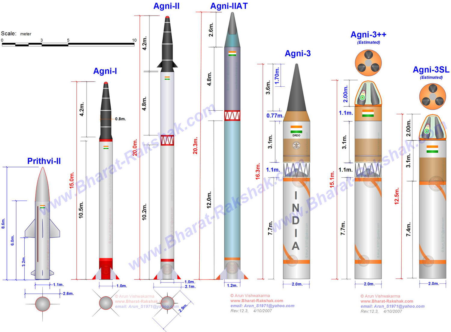 how to become scientist in drdo