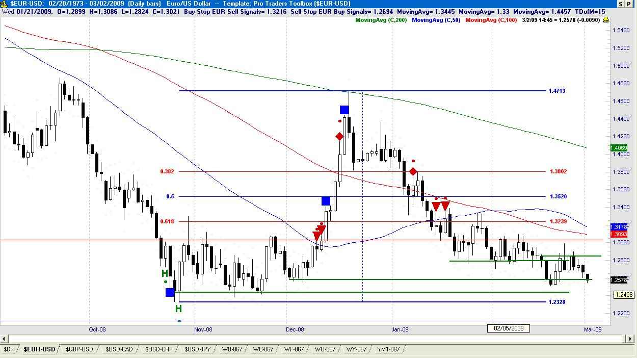 Forex charts for ipad