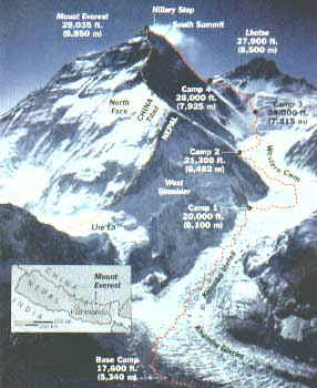 Path to Summit on Everest