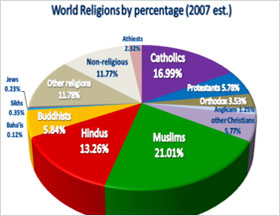 United States TopNews - World population on the basis of religion