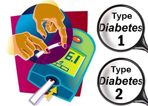 a study of the different types of diabetes In type 2 diabetes in the study, researchers from patients within each cluster demonstrated different kinds of health risks for example.