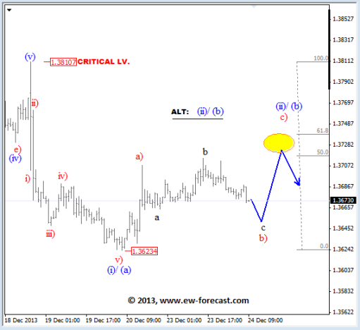 EUR/USD Looks For Bearish Reversal