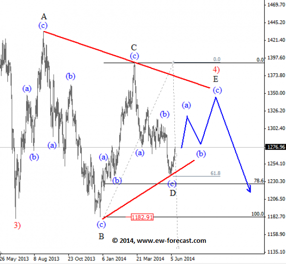 Gold: A Move Into 1320-1350 Region Before Turning Bearish